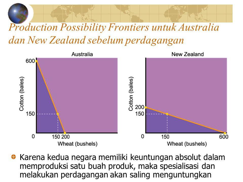 Production Possibility Frontiers untuk Australia dan New Zealand sebelum perdagangan