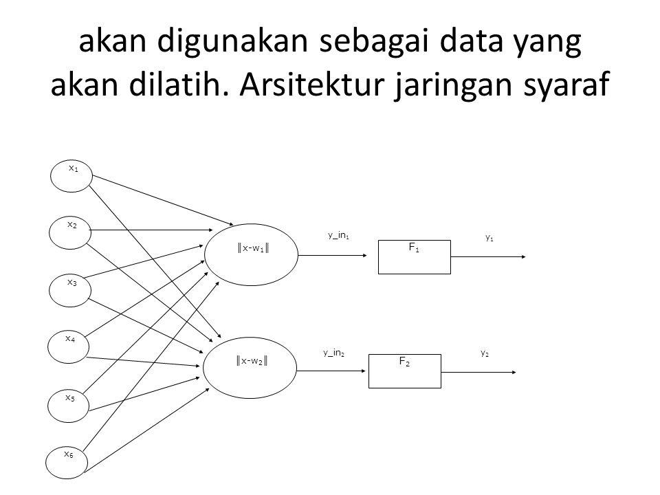 akan digunakan sebagai data yang akan dilatih