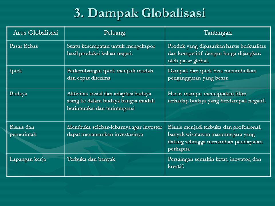 3. Dampak Globalisasi Arus Globalisasi Peluang Tantangan Pasar Bebas