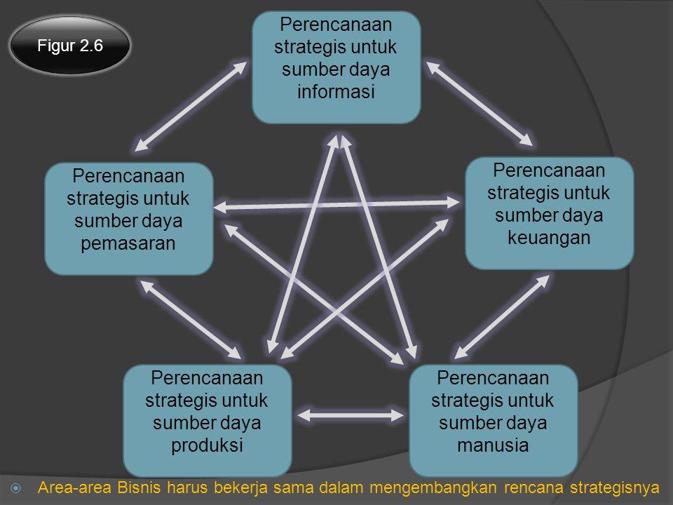 Perencanaan strategis untuk sumber daya informasi