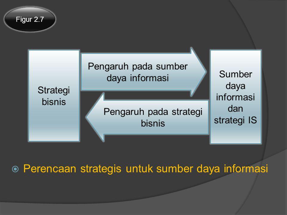 Perencaan strategis untuk sumber daya informasi
