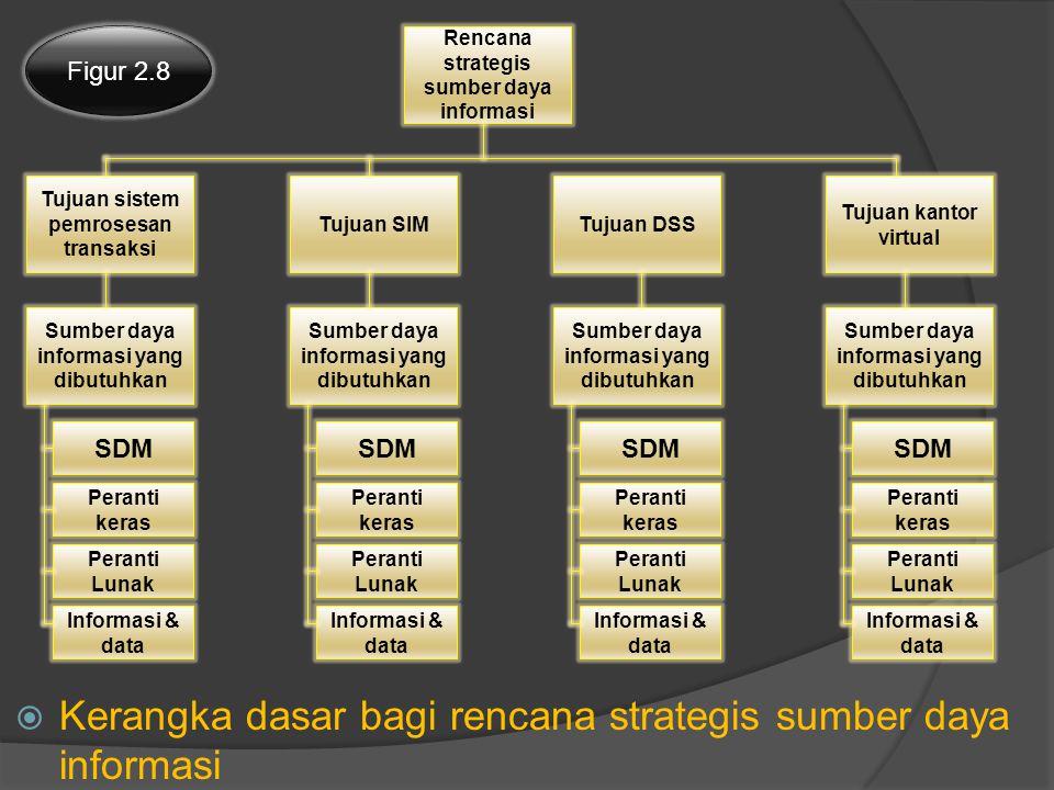 Kerangka dasar bagi rencana strategis sumber daya informasi