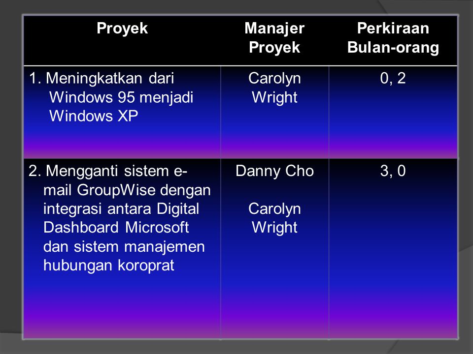 Proyek Manajer Proyek. Perkiraan. Bulan-orang. 1. Meningkatkan dari Windows 95 menjadi Windows XP.