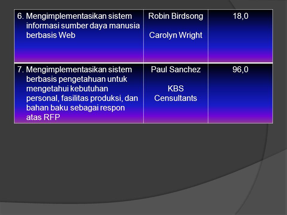 6. Mengimplementasikan sistem informasi sumber daya manusia berbasis Web