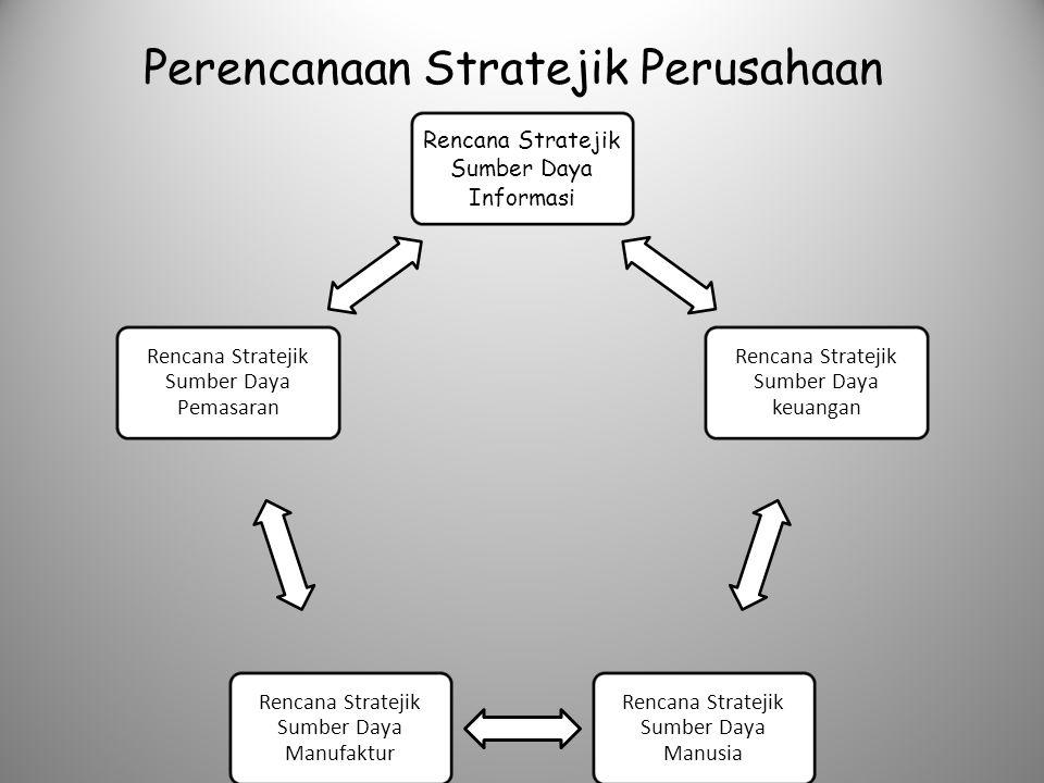 Perencanaan Stratejik Perusahaan
