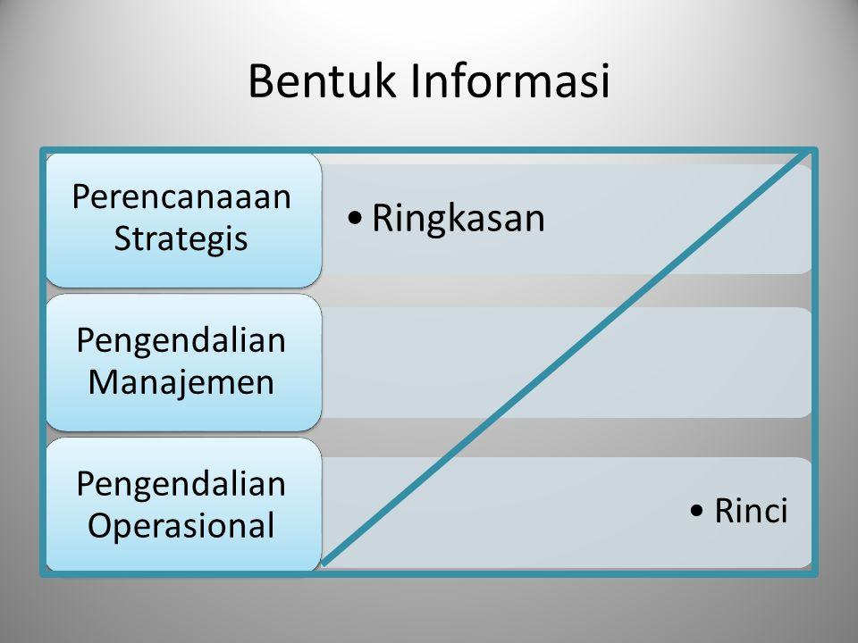 Bentuk Informasi Ringkasan Perencanaaan Strategis