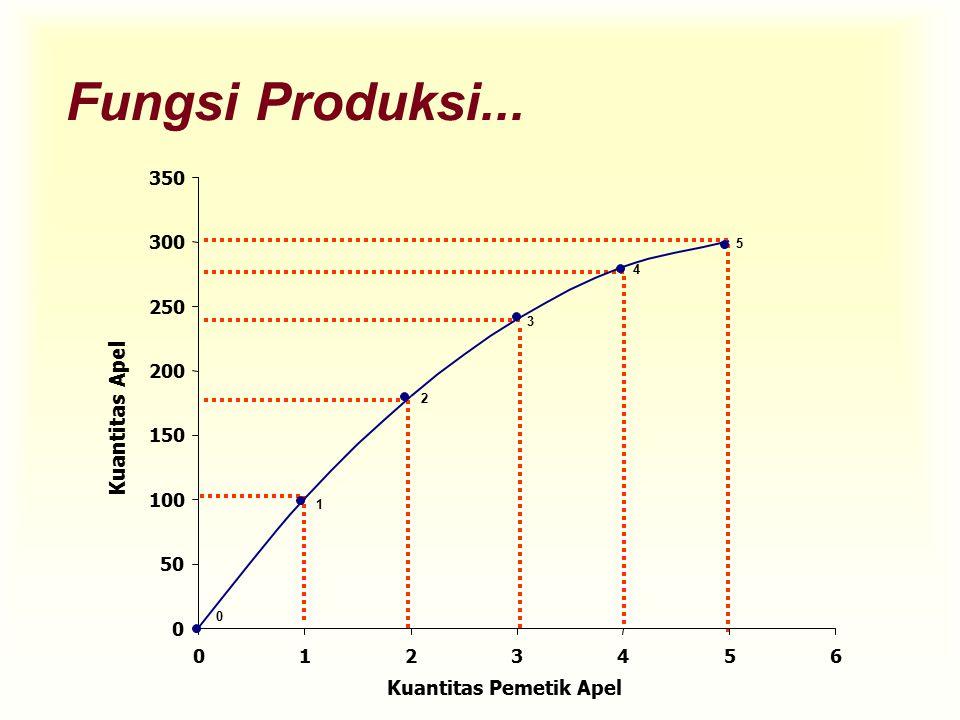 Fungsi Produksi... Kuantitas Apel Kuantitas Pemetik Apel 350 300 250