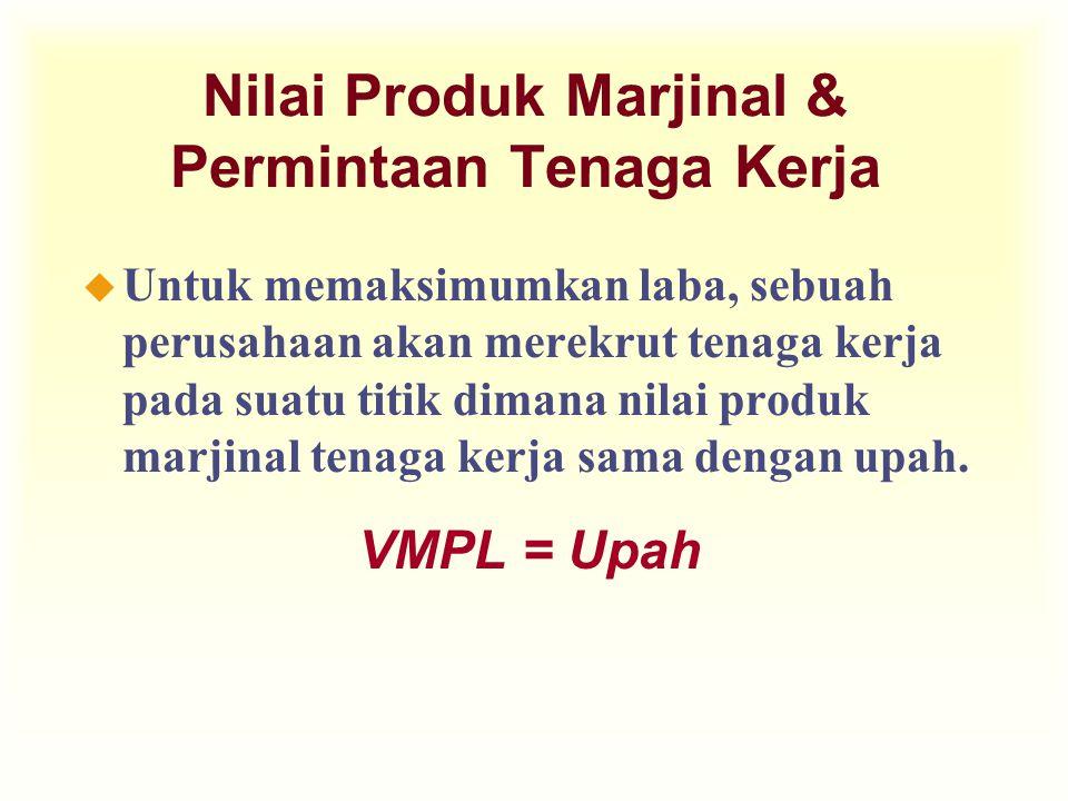 Nilai Produk Marjinal & Permintaan Tenaga Kerja