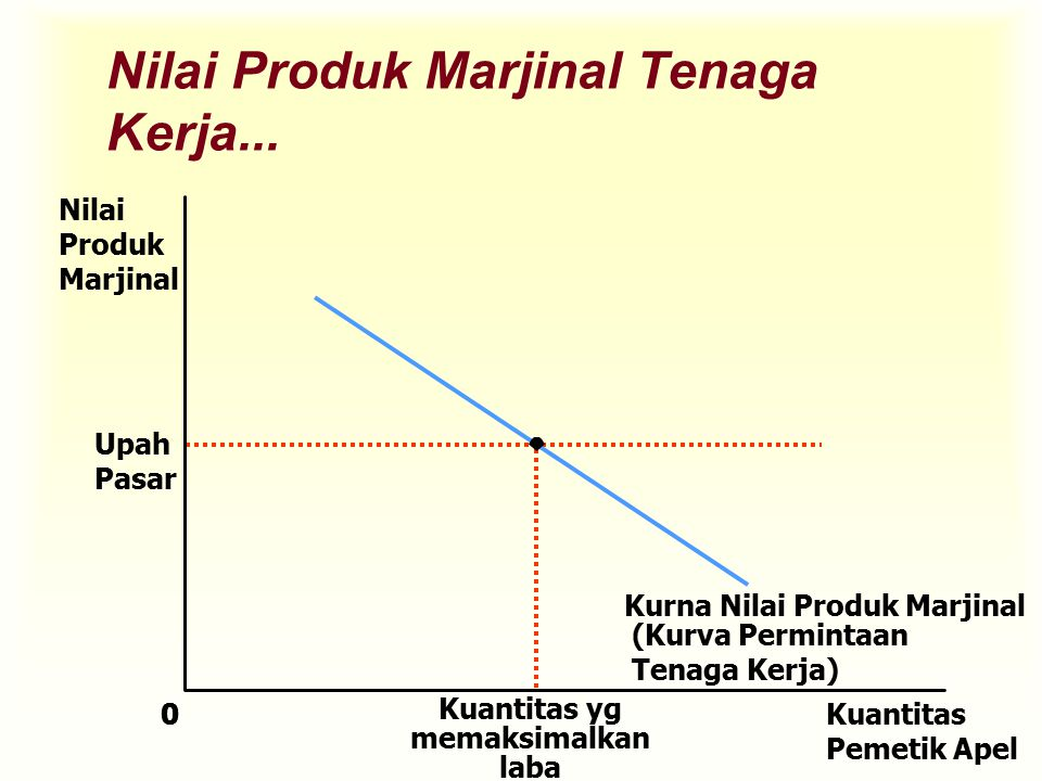 Nilai Produk Marjinal Tenaga Kerja...