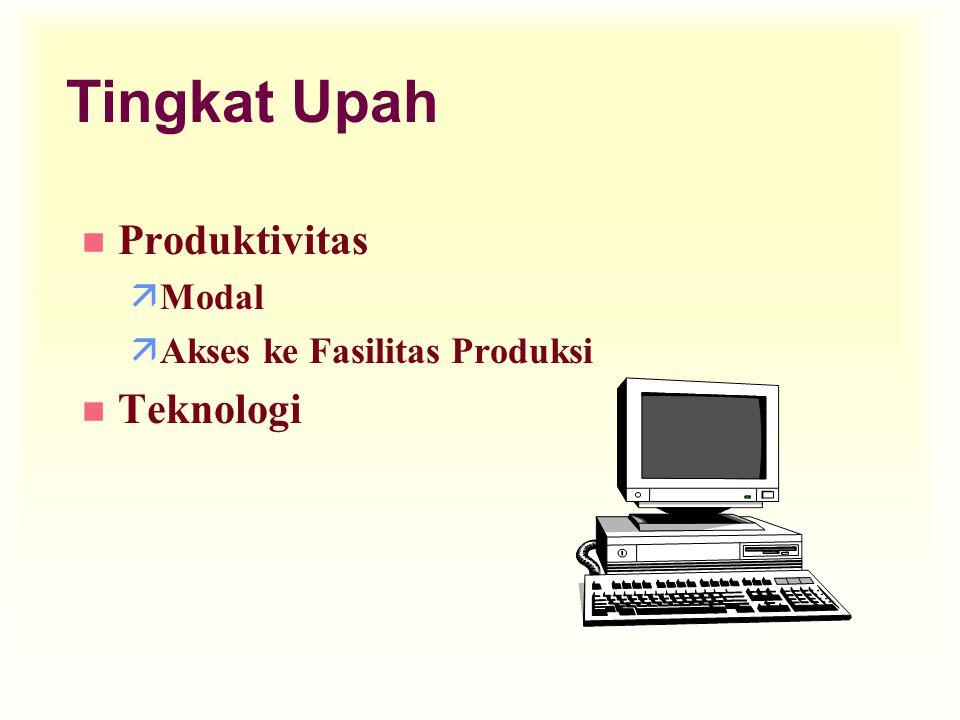 Tingkat Upah Produktivitas Modal Akses ke Fasilitas Produksi Teknologi