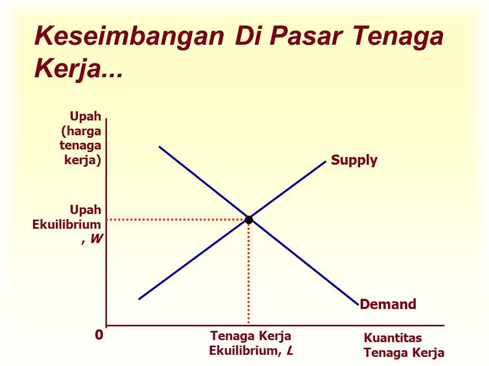 Keseimbangan Di Pasar Tenaga Kerja...