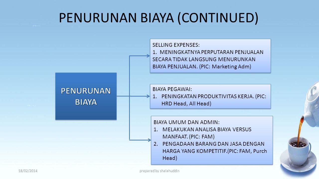 PENURUNAN BIAYA (CONTINUED)