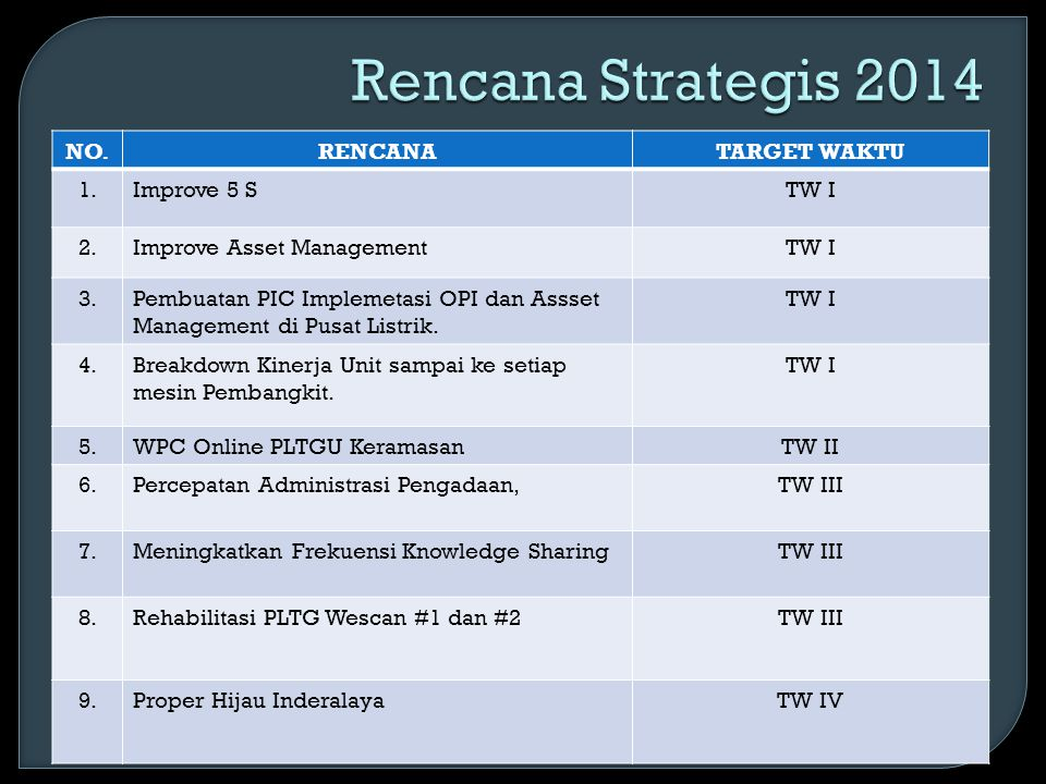 Rencana Strategis 2014 NO. RENCANA TARGET WAKTU 1. Improve 5 S TW I 2.