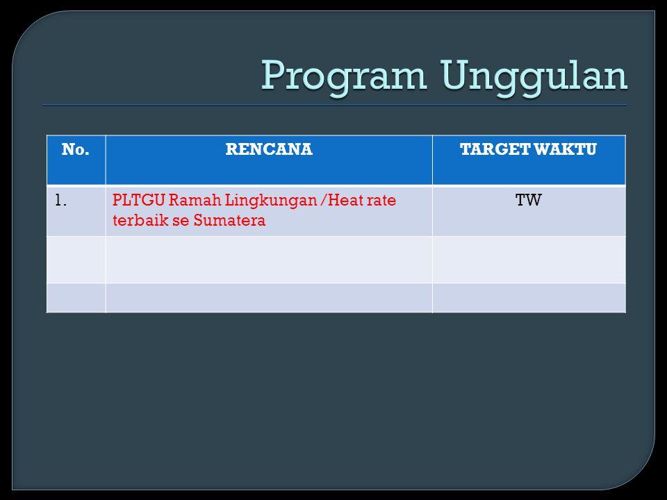 Program Unggulan No. RENCANA TARGET WAKTU 1.