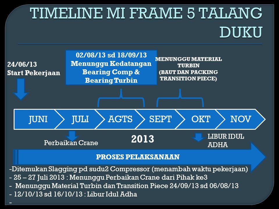 TIMELINE MI FRAME 5 TALANG DUKU