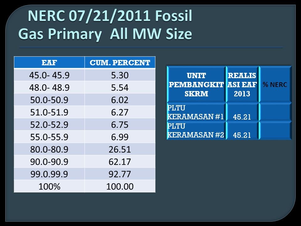 NERC 07/21/2011 Fossil Gas Primary All MW Size
