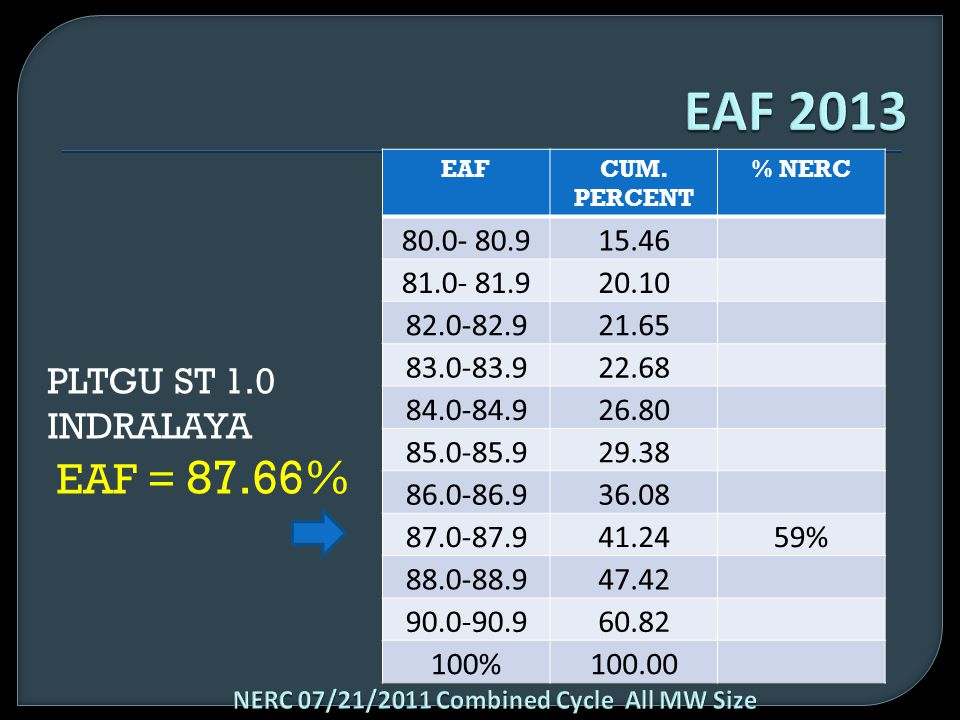 EAF 2013 PLTGU ST 1.0 INDRALAYA EAF = 87.66% 80.0- 80.9 15.46