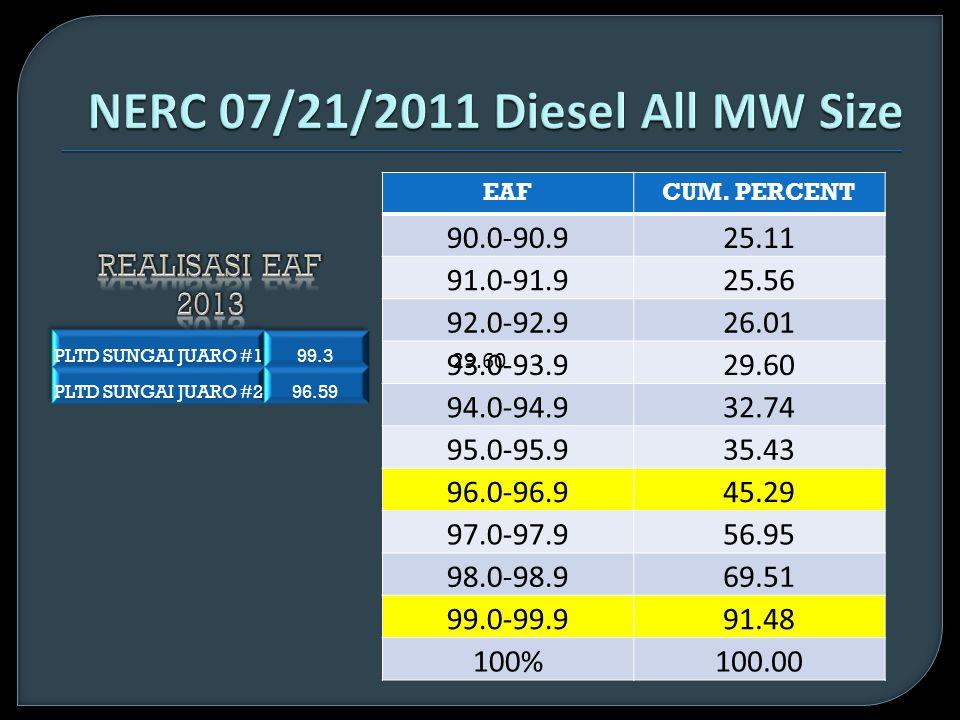 NERC 07/21/2011 Diesel All MW Size