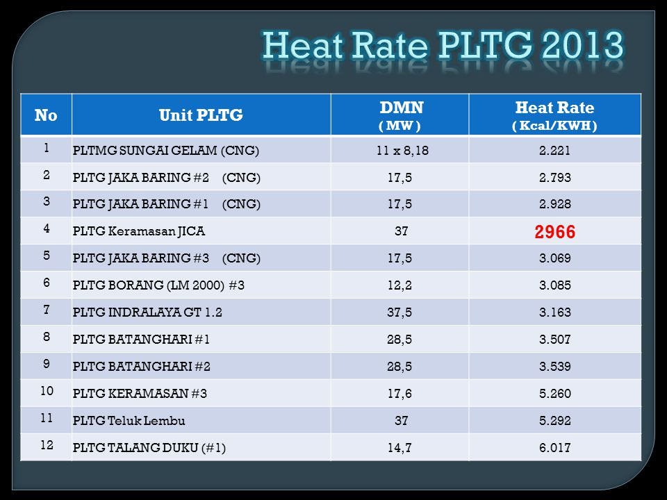 Heat Rate PLTG 2013 2966 No Unit PLTG DMN ( MW )