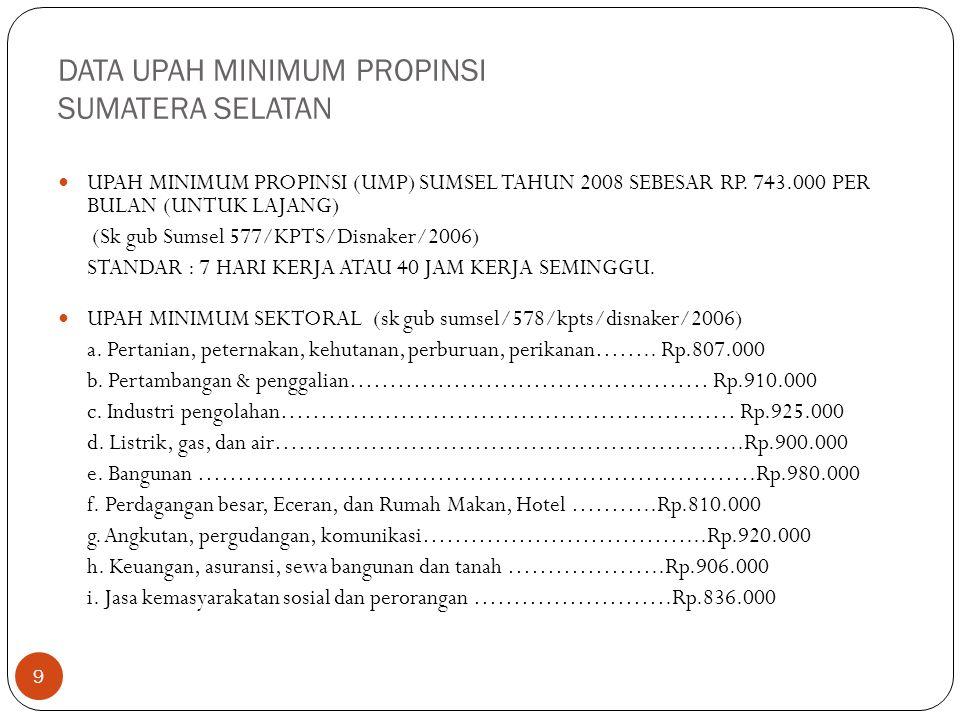 DATA UPAH MINIMUM PROPINSI SUMATERA SELATAN
