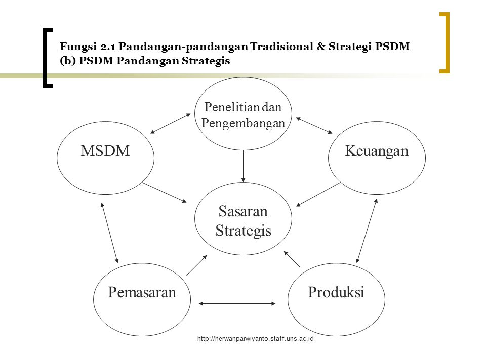 MSDM Keuangan Sasaran Strategis Pemasaran Produksi Penelitian dan