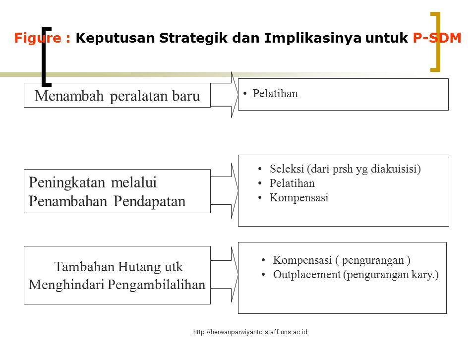 Figure : Keputusan Strategik dan Implikasinya untuk P-SDM
