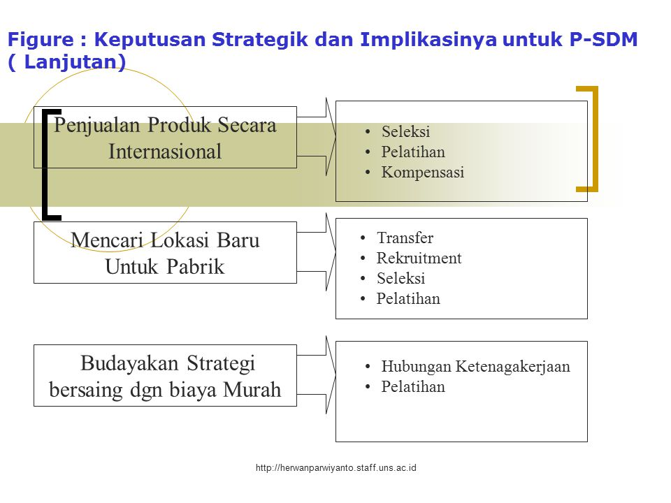 Figure : Keputusan Strategik dan Implikasinya untuk P-SDM ( Lanjutan)
