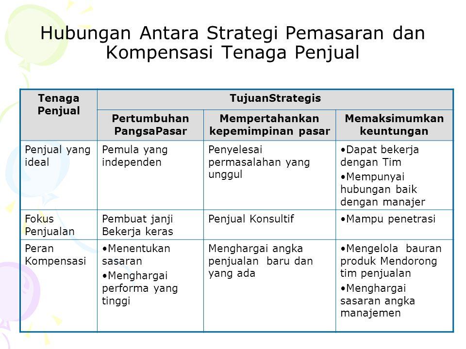 Hubungan Antara Strategi Pemasaran dan Kompensasi Tenaga Penjual