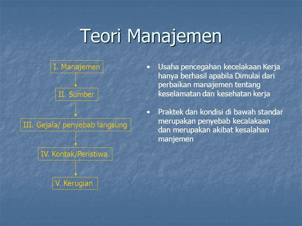 Teori Manajemen I. Manajemen II. Sumber III. Gejala/ penyebab langsung
