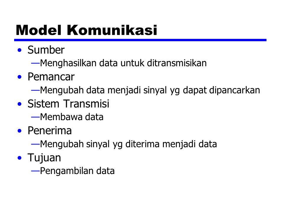 Model Komunikasi Sumber Pemancar Sistem Transmisi Penerima Tujuan