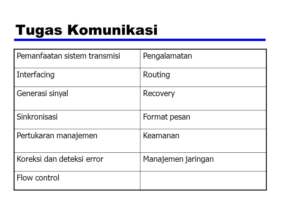 Tugas Komunikasi Pemanfaatan sistem transmisi Pengalamatan Interfacing