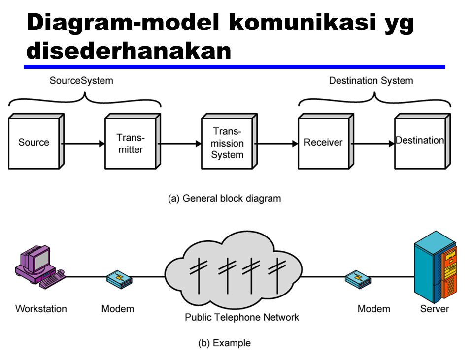 Diagram-model komunikasi yg disederhanakan