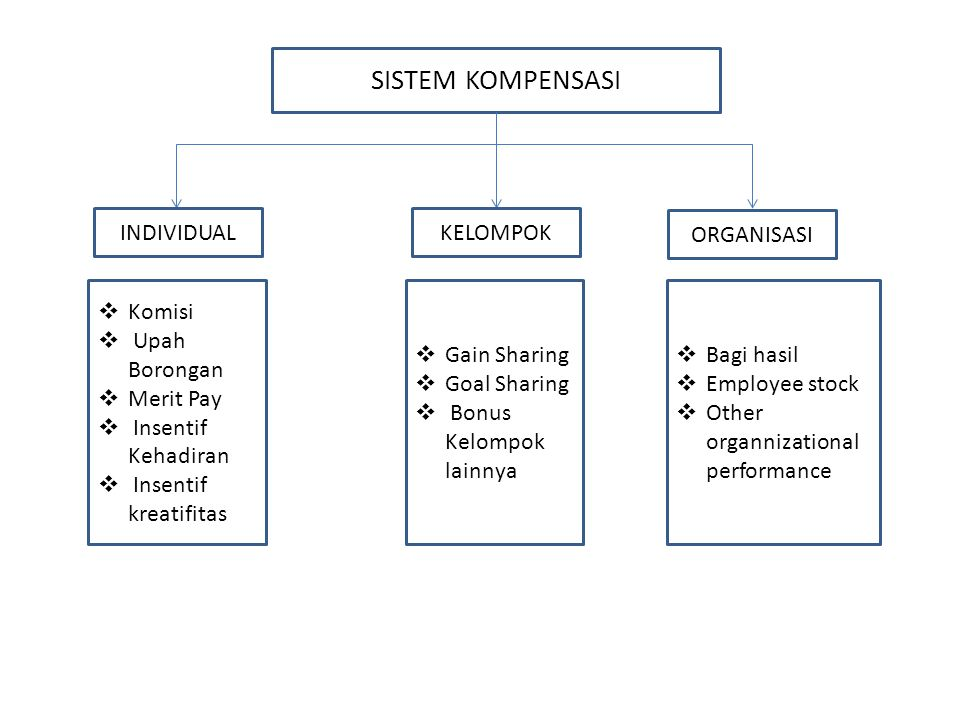 SISTEM KOMPENSASI INDIVIDUAL KELOMPOK ORGANISASI Komisi Upah Borongan