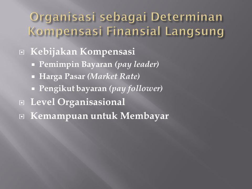 Organisasi sebagai Determinan Kompensasi Finansial Langsung