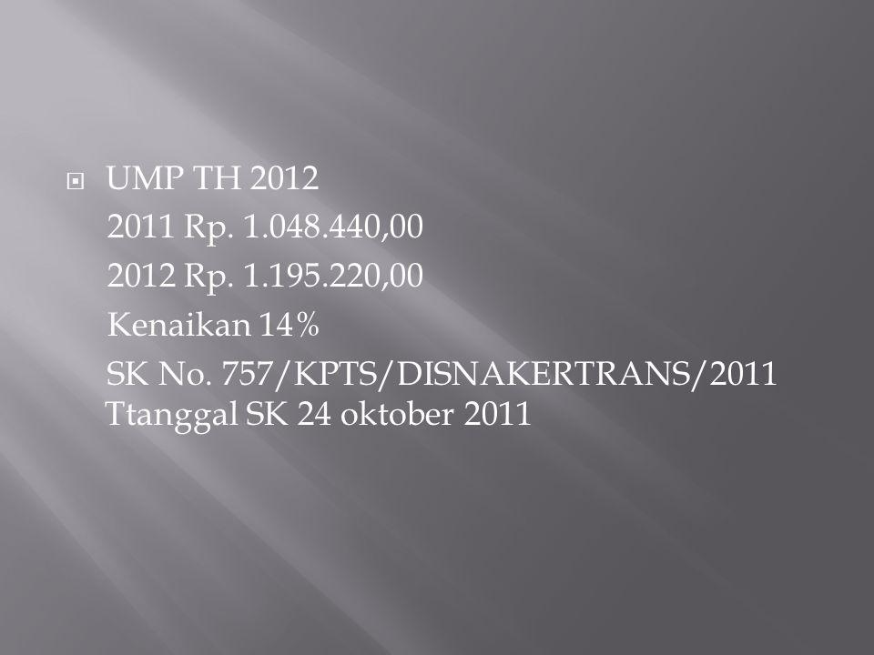 UMP TH 2012 2011 Rp. 1.048.440,00. 2012 Rp. 1.195.220,00.