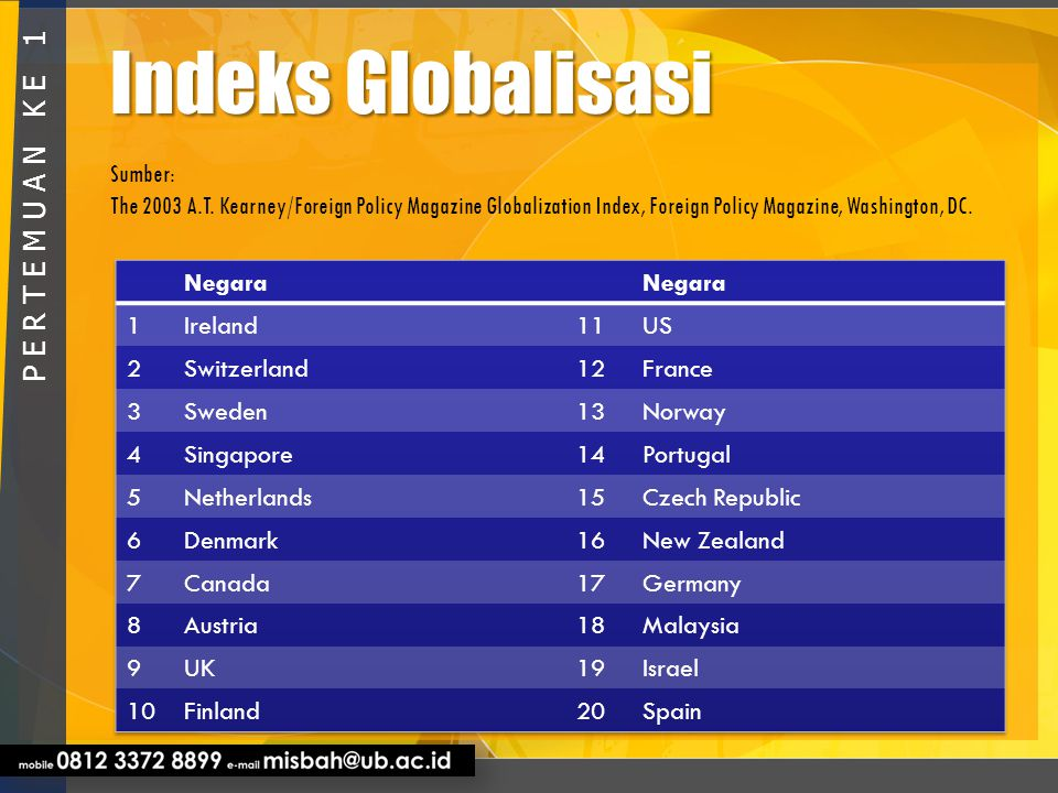 Indeks Globalisasi P E R T E M U A N K E 1 Sumber: