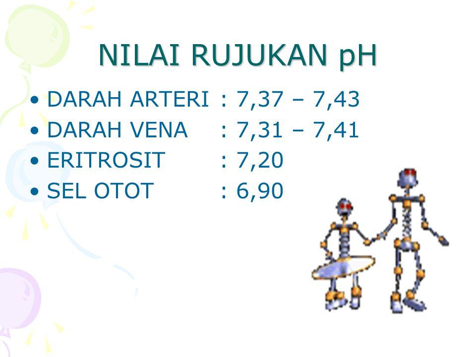 NILAI RUJUKAN pH DARAH ARTERI : 7,37 – 7,43 DARAH VENA : 7,31 – 7,41