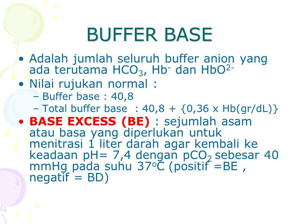 BUFFER BASE Adalah jumlah seluruh buffer anion yang ada terutama HCO3, Hb- dan HbO2- Nilai rujukan normal :
