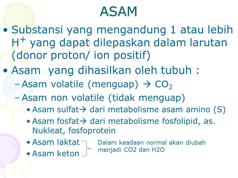 ASAM Substansi yang mengandung 1 atau lebih H+ yang dapat dilepaskan dalam larutan (donor proton/ ion positif)