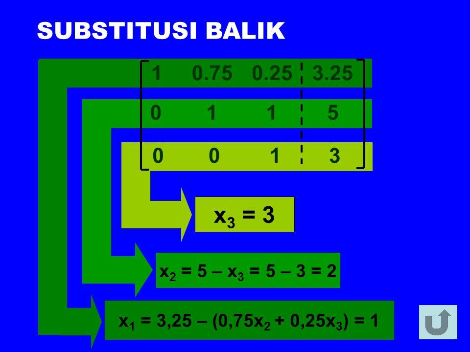 SUBSTITUSI BALIK x3 = 3 1 5 3 0.75 0.25 3.25 x2 = 5 – x3 = 5 – 3 = 2