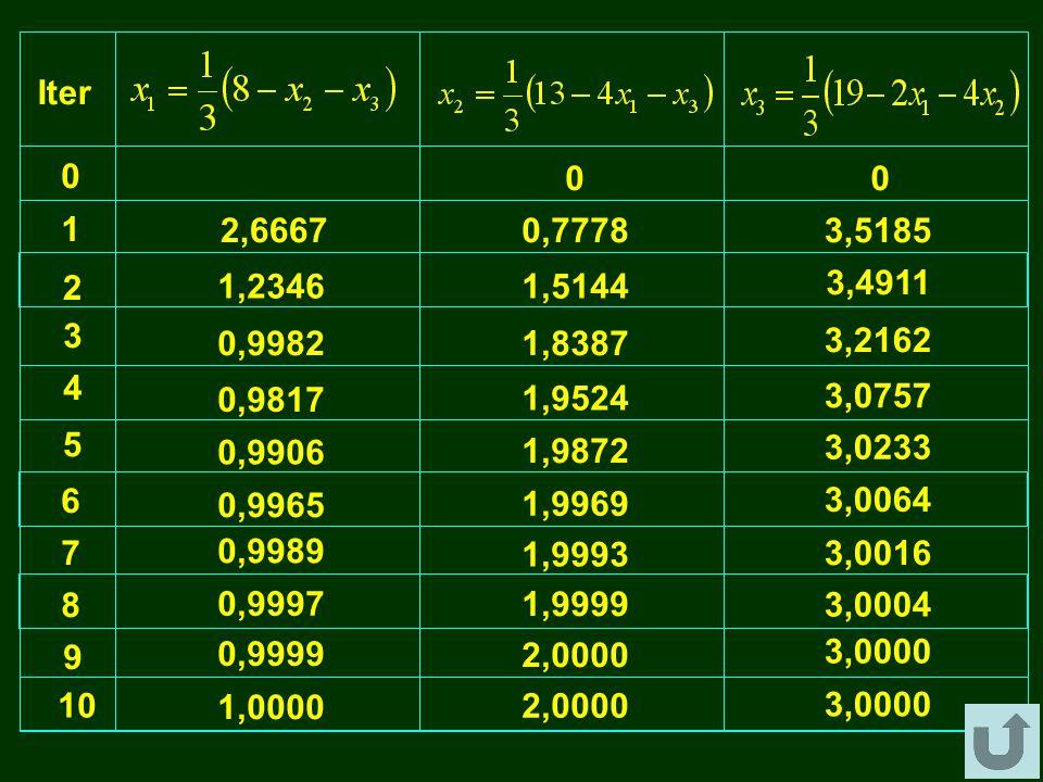 Iter 1. 2,6667. 0,7778. 3,5185. 2. 1,2346. 1,5144. 3,4911. 3. 0,9982. 1,8387. 3,2162. 4.