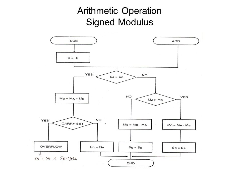 Arithmetic Operation Signed Modulus