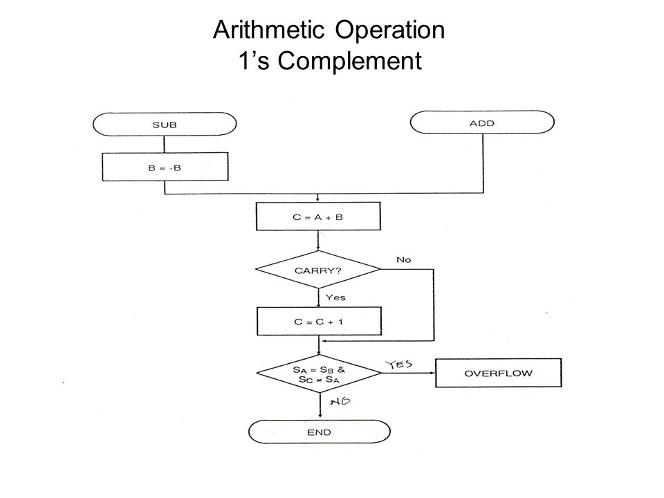 Arithmetic Operation 1's Complement