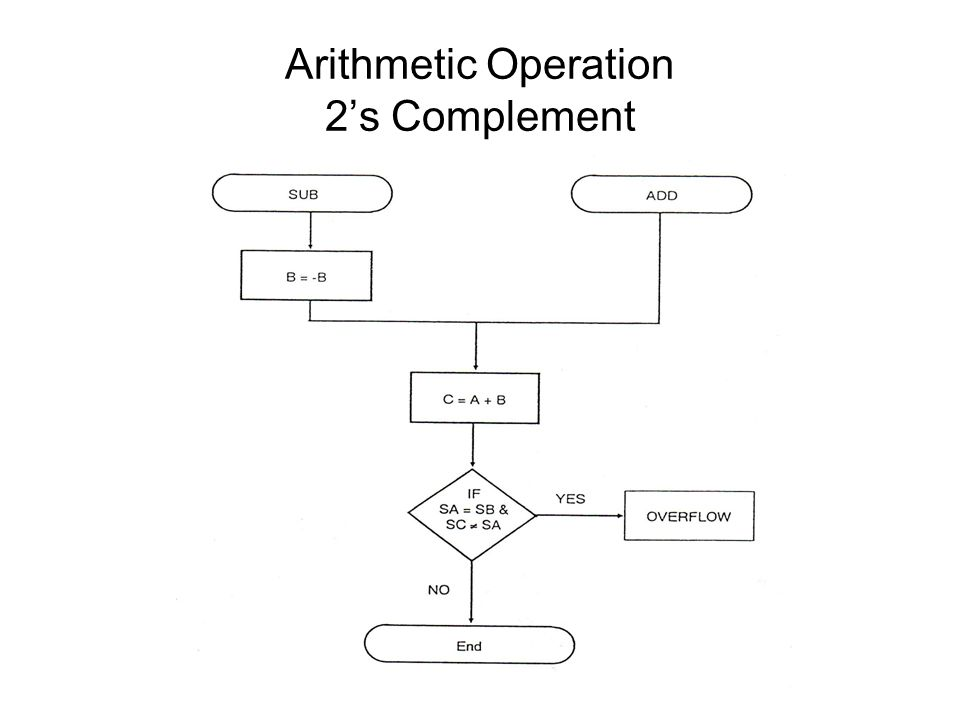 Arithmetic Operation 2's Complement