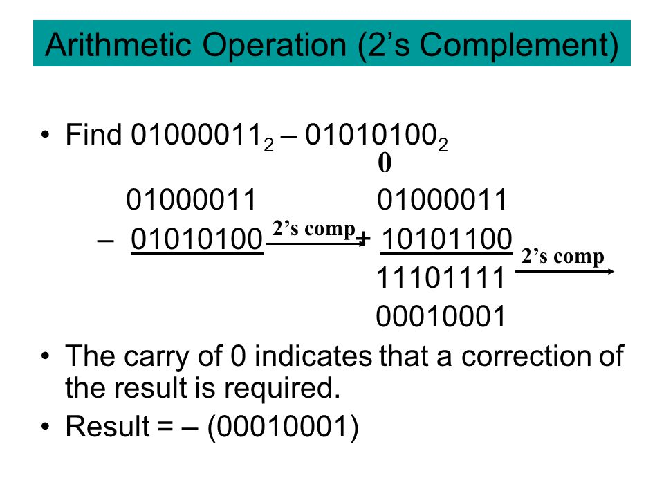 Arithmetic Operation (2's Complement)