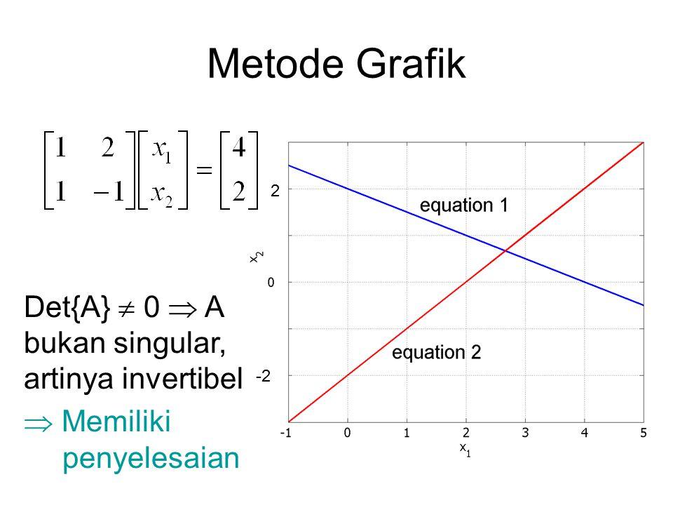 Metode Grafik Det{A}  0  A bukan singular, artinya invertibel