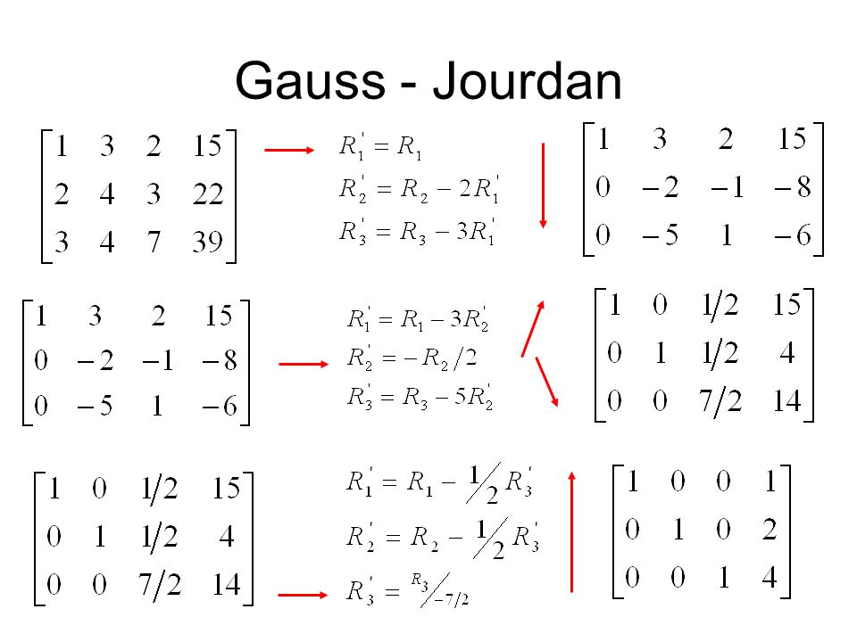 Gauss - Jourdan