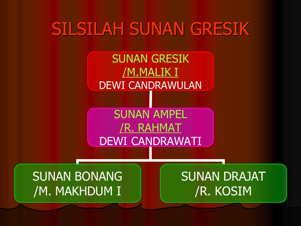 SILSILAH SUNAN GRESIK