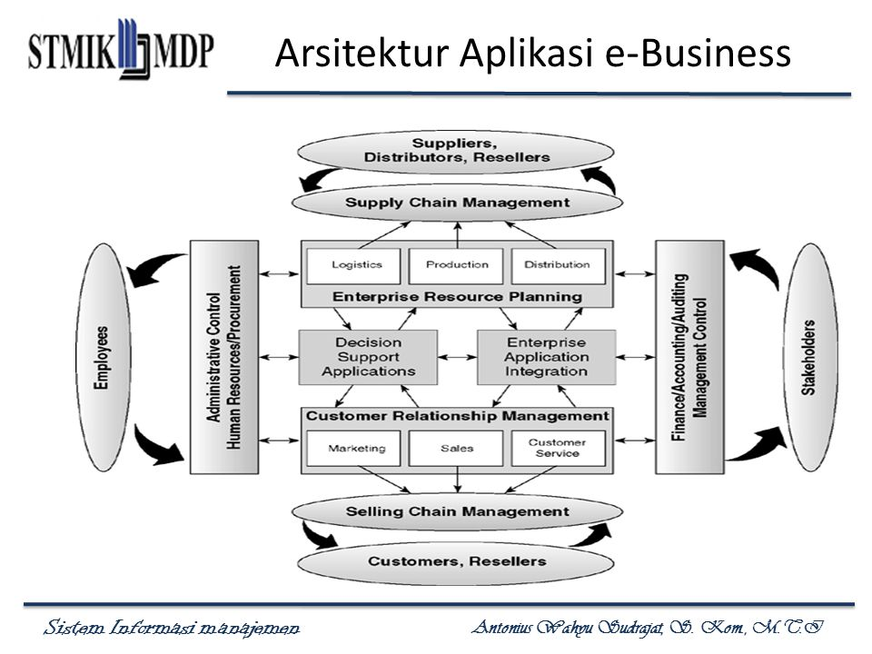 Arsitektur Aplikasi e-Business
