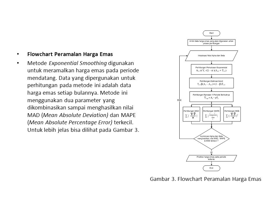 Gambar 3. Flowchart Peramalan Harga Emas